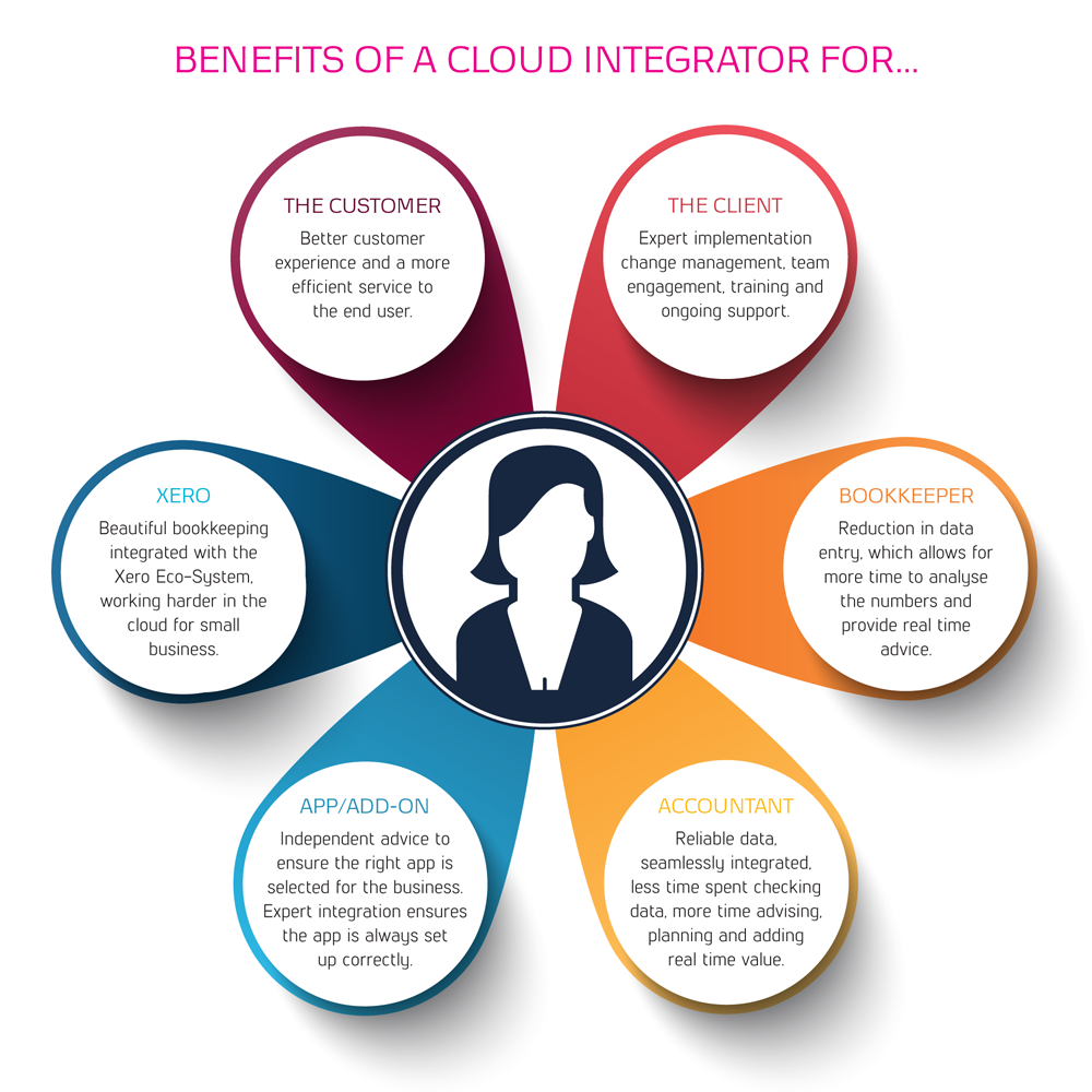 Benefits of a Cloud Integrator